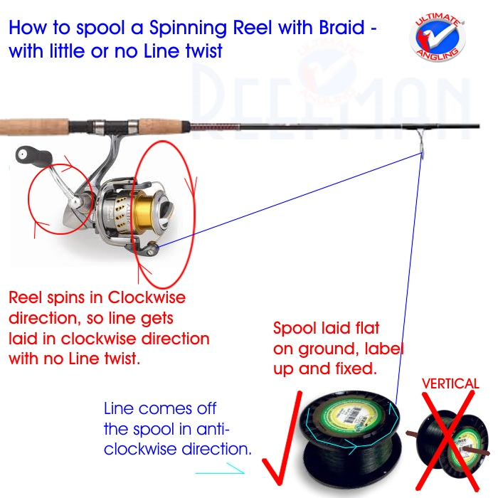 Loading braid onto a reel ultimate angling the for Tying fishing line to reel